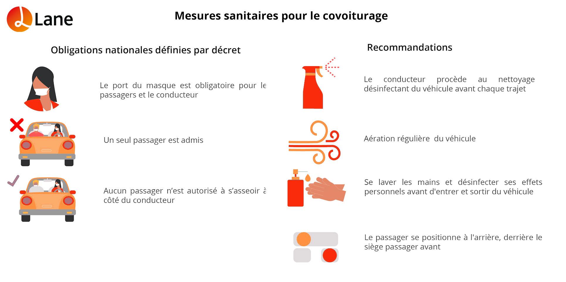 Consignes sanitaires covoiturage prévention gestes barrières Lane